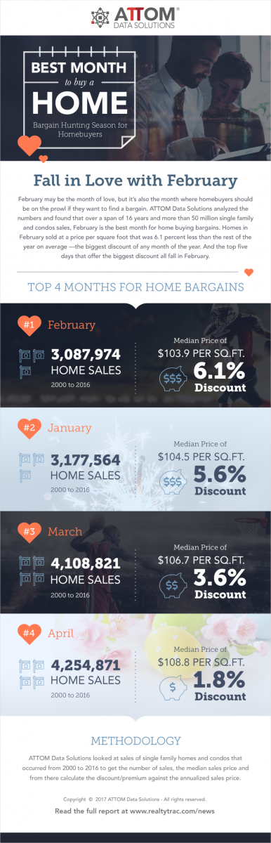 It s february best bargains for homebuyers texas for What is the best month to buy a house